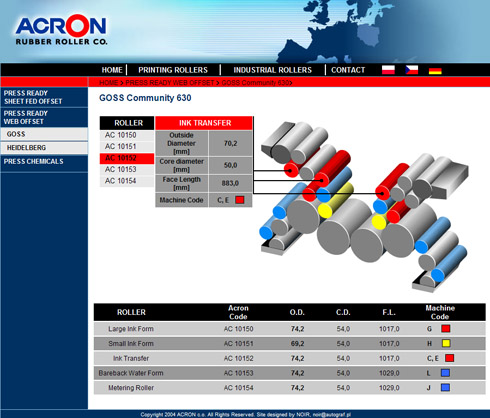 Acron Rubber Rollers CO